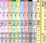 第8S:7月2週 七夕賞 出馬表