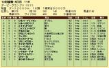 第9S:09月4週 ダービーグランプリ 競争成績