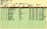 第9S:06月3週 帝王賞 競争成績