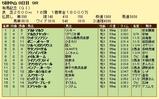 第11S:12月5週 有馬記念 競争成績