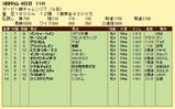 第9S:04月1週 ダービー卿チャレンジトロフィー 競争成績
