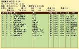 第13S:05月3週 ヴィクトリアマイル 成績