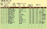 第10S:08月3週 クイーンS 競争成績