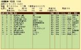 第9S:04月3週 読売マイラーズC 競争成績
