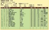 第6S:6月2週 北海道スプリントC 競争成績