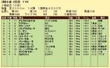第10S:08月3週 小倉記念 競争成績