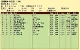 第13S:04月2週 阪神牝馬S 成績