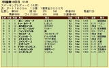 第7S:7月2週 スパーキングレディーC 競争成績