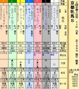 第14S:02月1週 京都牝馬S