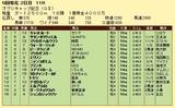 第10S:04月4週 オグリキャップ記念 競争成績