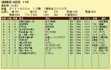 第14S:03月4週 黒船賞 成績