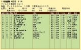 第8S:10月3週 マイルCS南部杯 競争成績