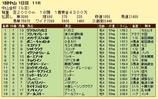 第16S:01月1週 中山金杯 成績
