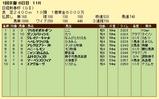 第14S:01月3週 日経新春杯 成績