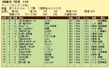 第6S:2月4週 クイーンC 競争成績