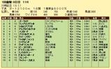第11S:01月4週 川崎記念 競争成績