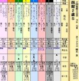 第8S:8月2週 函館2歳S 出馬表