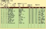 第10S:10月1週 クイーン賞 競争成績