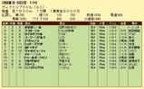 第15S:05月2週 ヴィクトリアマイル 成績