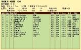 第7S:6月1週 東京優駿 競争成績