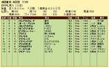 第10S:10月3週 府中牝馬S 競争成績