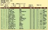 第6S:5月2週 京都新聞杯 競争成績