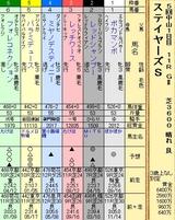第10S:12月2週 ステイヤーズS 出馬表