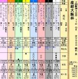 第9S:04月1週 産経大阪杯 出馬表