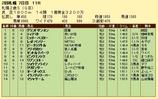 第4S:10月1週 札幌2歳S 競争成績
