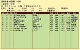 第13S:08月1週 小倉記念 成績