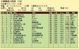 第14S:12月4週 名古屋グランプリ 成績