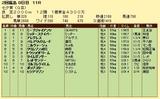第10S:07月2週 七夕賞 競争成績