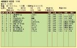 第5S:10月4週 富士S 競争成績