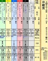 第11S:03月5週 日経賞 出馬表