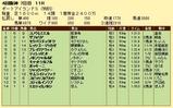 第8S:10月1週 泥@ディレッタント 競争成績