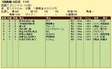 第7S:7月1週 函館スプリントS 競争成績