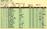 第14S:05月2週 NHKマイルC 成績