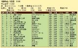 第7S:1月1週 中山金杯 競争成績