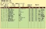第16S:09月1週 キーンランドC 成績