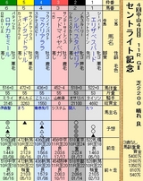 第14S:09月4週 セントライト記念