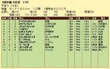 第6S:1月4週 平安S 競争成績