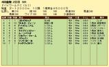 第13S:03月5週 ドバイWC 成績