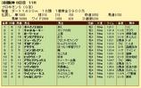第13S:07月2週 プロキオンS 成績