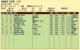 第5S:11月3週 京王杯2歳S 競争成績