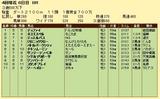 第9S:04月2週 泥@デュファイ 競争成績