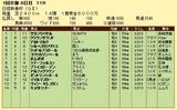 第12S:01月3週 日経新春杯 成績