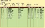 第10S:07月1週 泥@リングスライサー 競争成績
