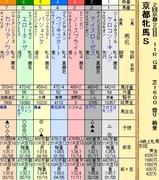 第8S:2月1週 京都牝馬S 出馬表