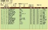 第11S:07月4週 マーキュリーC 競争成績