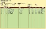 第11S:08月3週 泥@バトラクシェ 競争成績